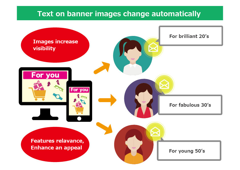 Targeting images to individual users - Ads with increased relevance