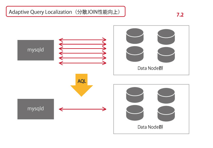 Adaptive Query Localization