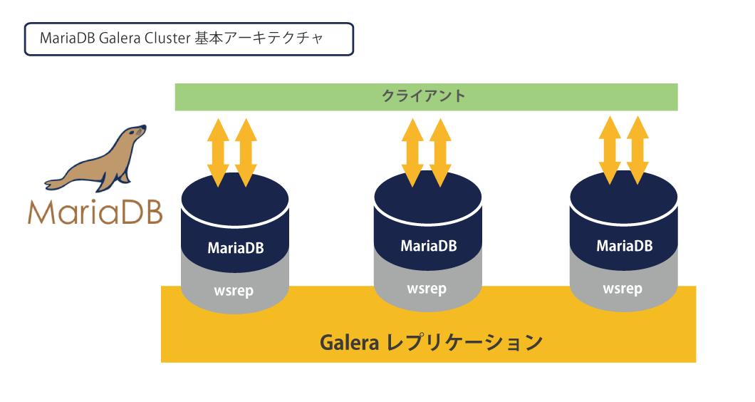 mariadb enterprise cluster 新時代のスタンダードデータベース mariadb